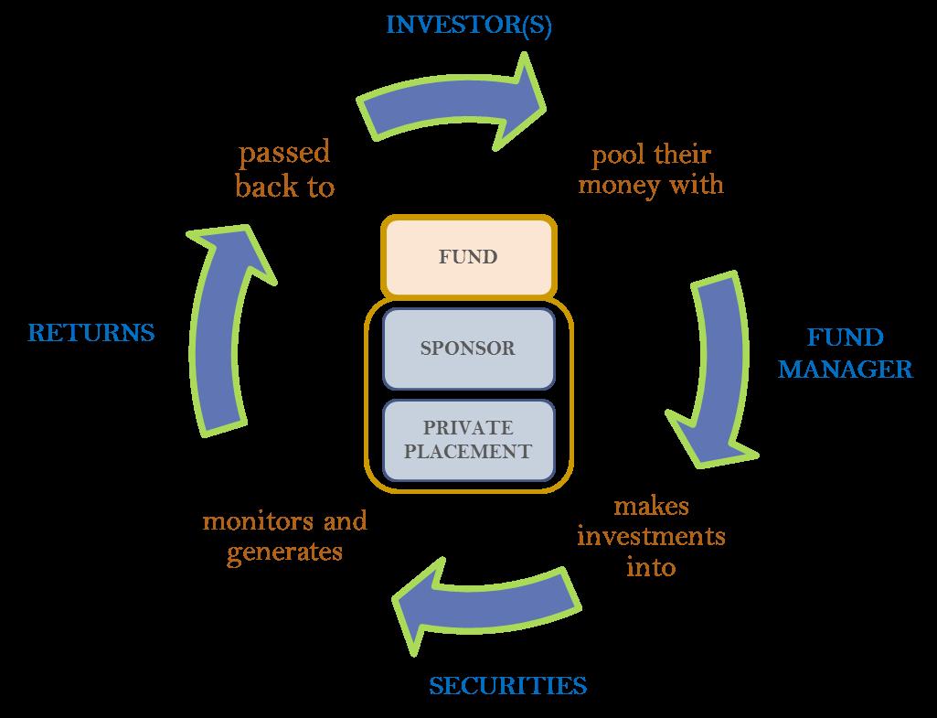 Investment-frame
